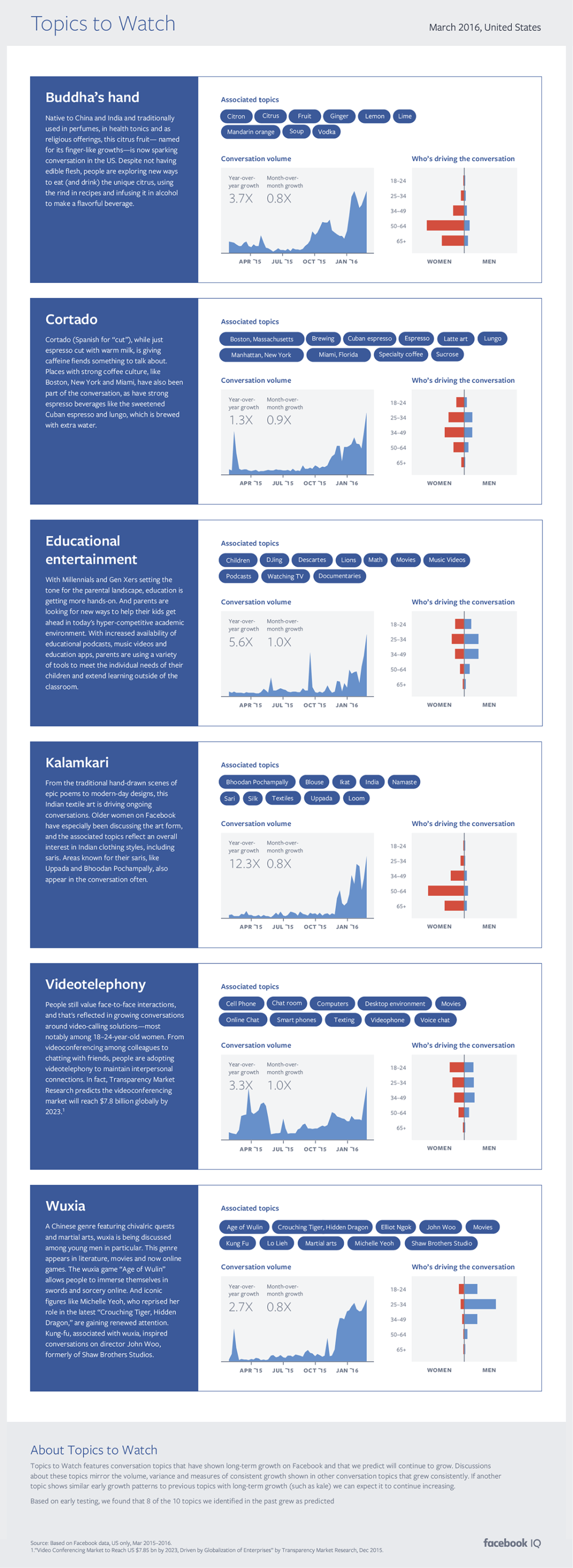 Facebook Releases New 'Topics to Watch' Report Based on Trending Mentions [Infographic] | Social Media Today