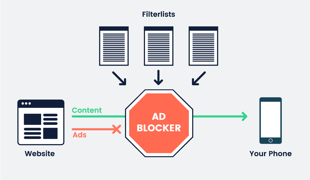 Combating Mobile Ad Blockers with Social Media Ads | Social Media Today