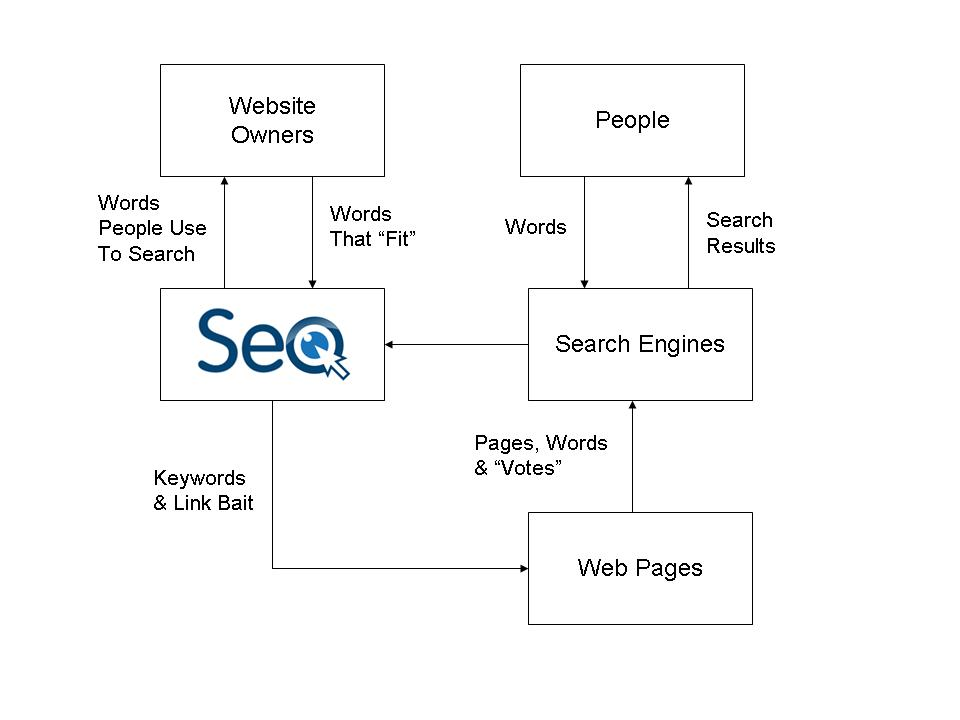 How to Vet an SEO Company (and Prevent Disappointment and Failure) | Social Media Today