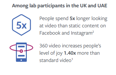 Facebook Releases New Research Report on the Power of Video Content | Social Media Today
