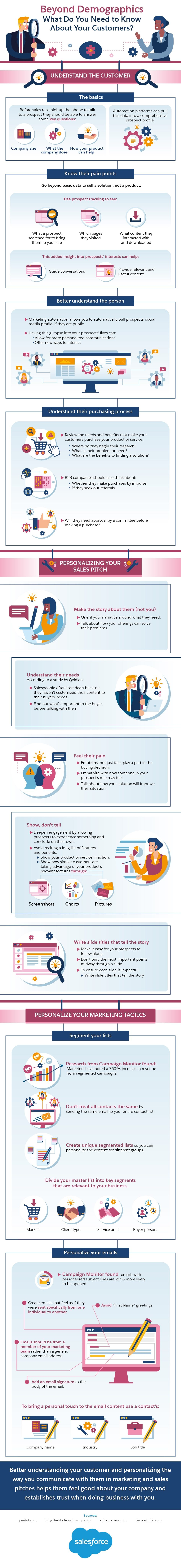 How to Utilize Social Data to Enhance Your Marketing Process [Infographic] | Social Media Today