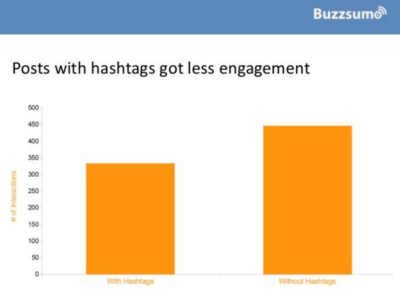 Should You Use Hashtags on Facebook? Here's What the Research Says | Social Media Today