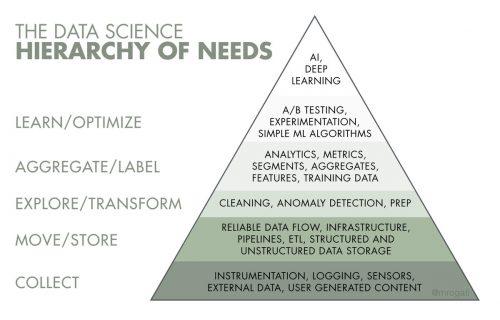 DataScienceHierarchyofNeeds-CaliberMind