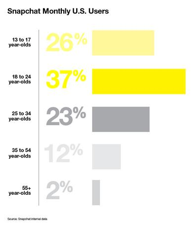 Why Are Marketers Afraid of Snapchat? | Social Media Today