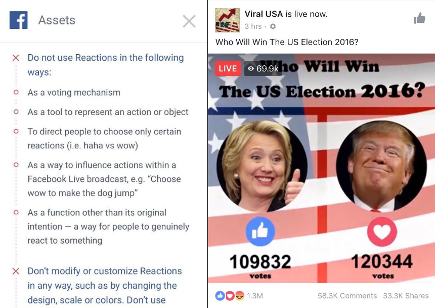 Should You Use Facebook Reactions as a Voting Mechanism on Live Broadcasts? | Social Media Today