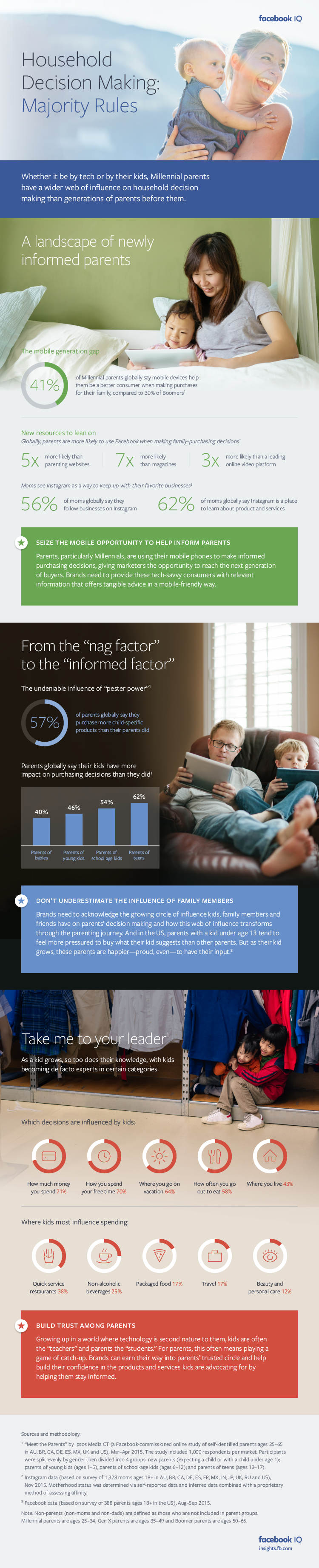 What's Influencing the Purchase Decisions of Parents? [Infographic] | Social Media Today