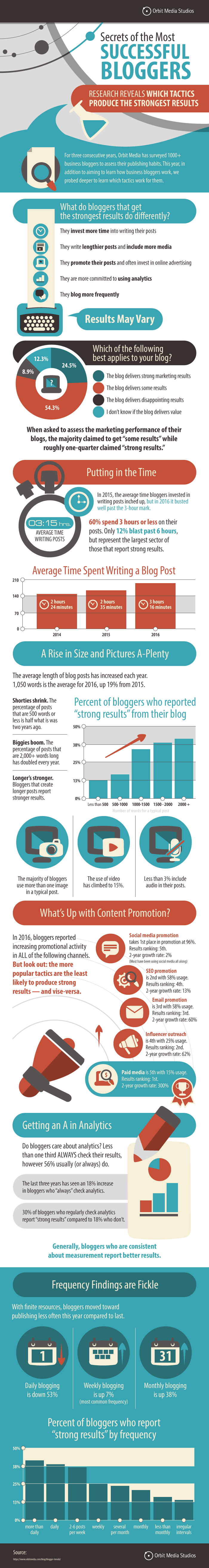 Which Blogging Tactics Produce the Strongest Results? [Infographic]