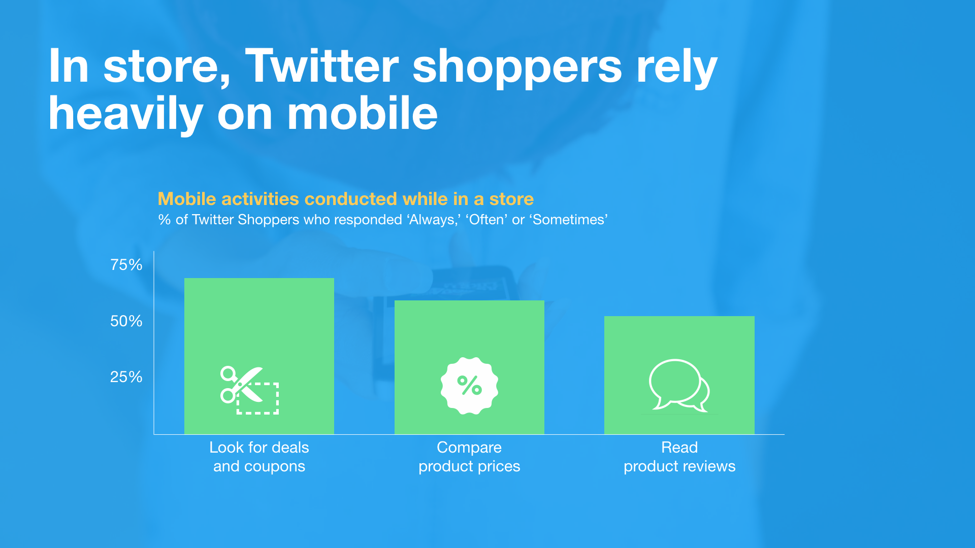 Twitter Releases New Reports on Holiday Shopping Behaviors [Infographic] | Social Media Today