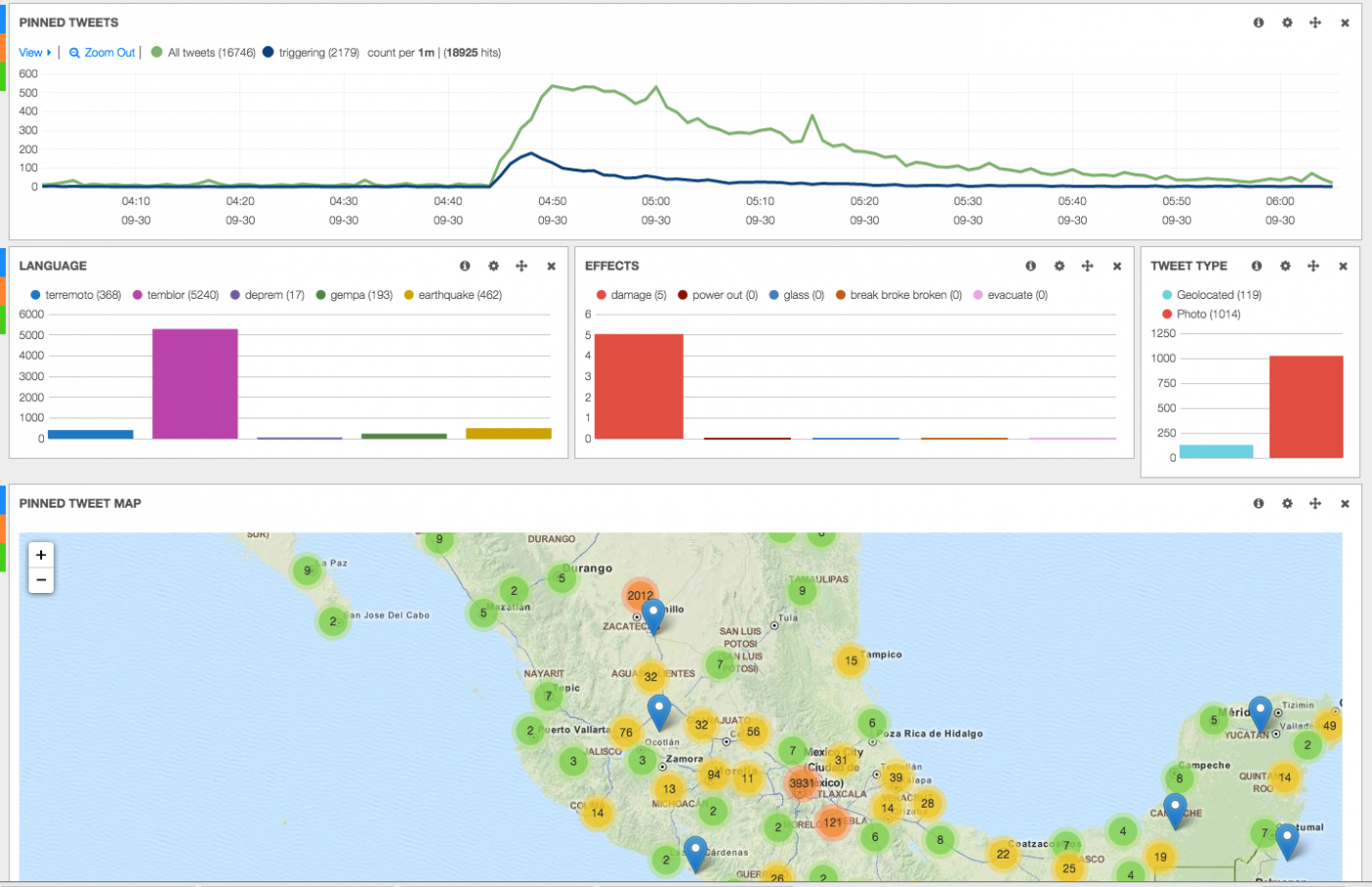 What Marketers Can Learn from How Tweets are Used to Track Earthquakes | Social Media Today