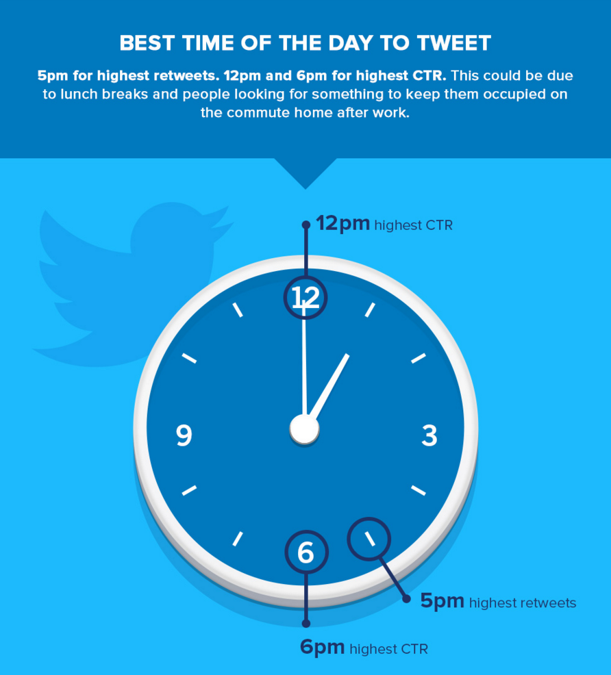 8 Tactics for Increasing Your Twitter Reach | Social Media Today