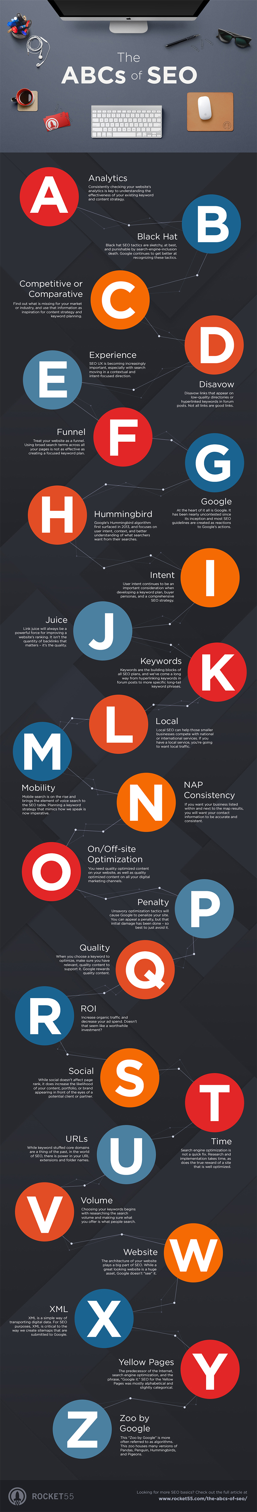Don't Understand SEO? A Beginners Guide to SEO Terminology [Infographic] | Social Media Today