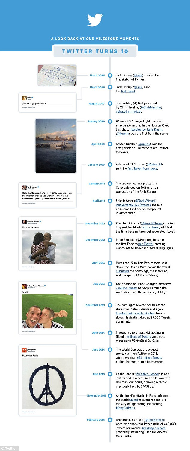 Twitter Showcases Key Milestones and Data on 10th Birthday [Infographic] | Social Media Today