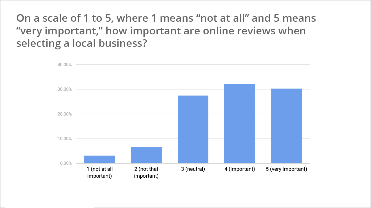 New Study Highlights the Importance of Online Reviews in Local Search | Social Media Today