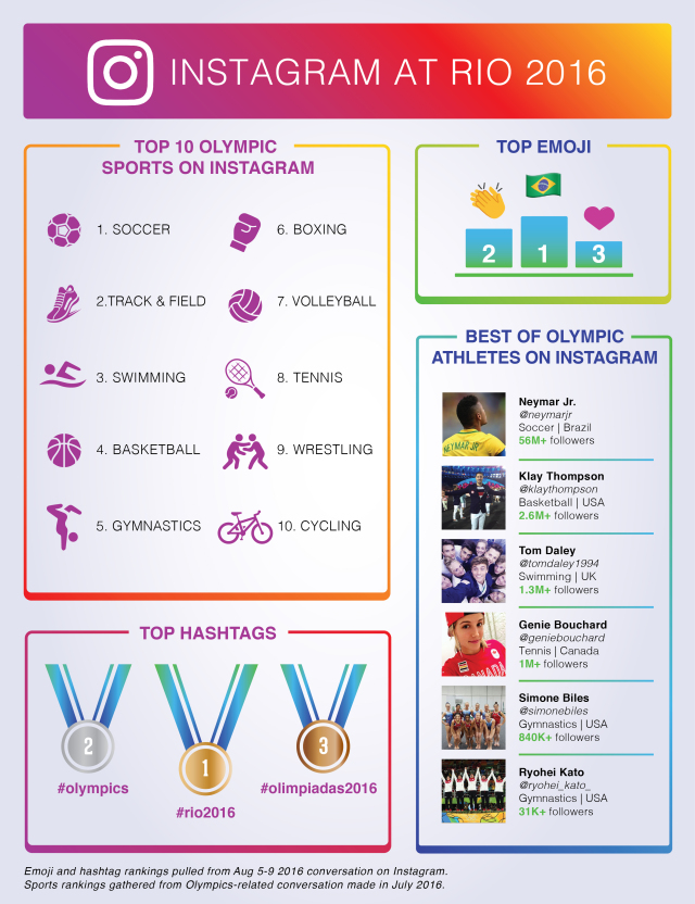 The Most Discussed Elements of the Olympics on Social Media (Thus Far) [Infographic] | Social Media Today