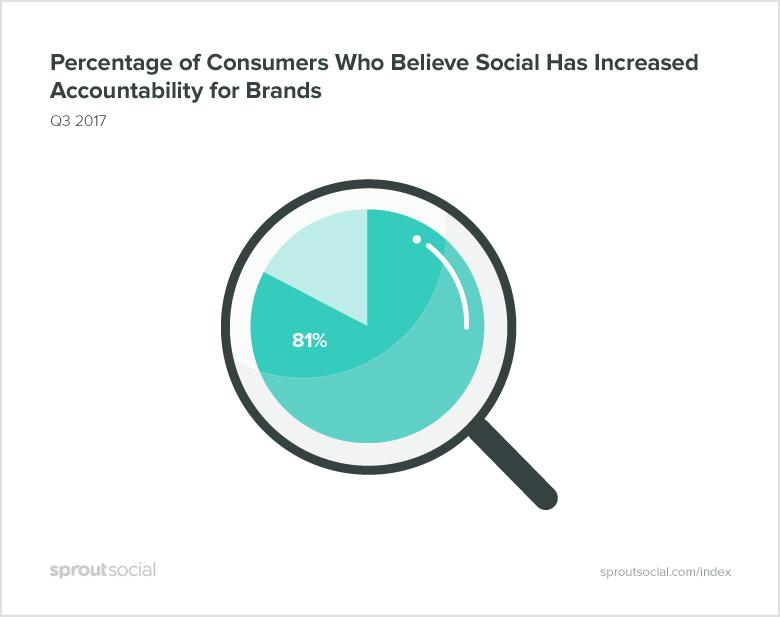 Consumer Expectations Rising on Social Customer Care [Report] | Social Media Today