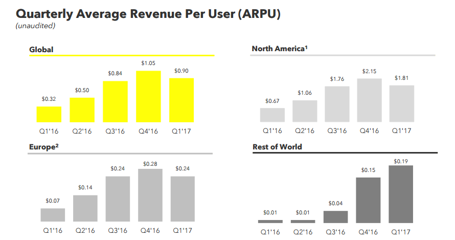 Snap Inc. Releases New 'Advanced Mode' for Snapchat Ads Manager | Social Media Today