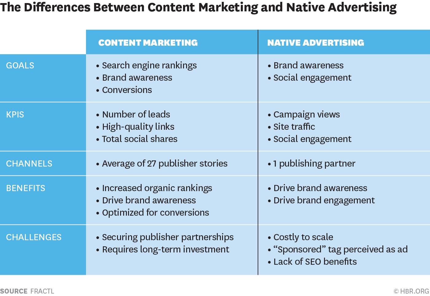 Content Marketing vs Native Advertising - Which Produces Better Results? | Social Media Today