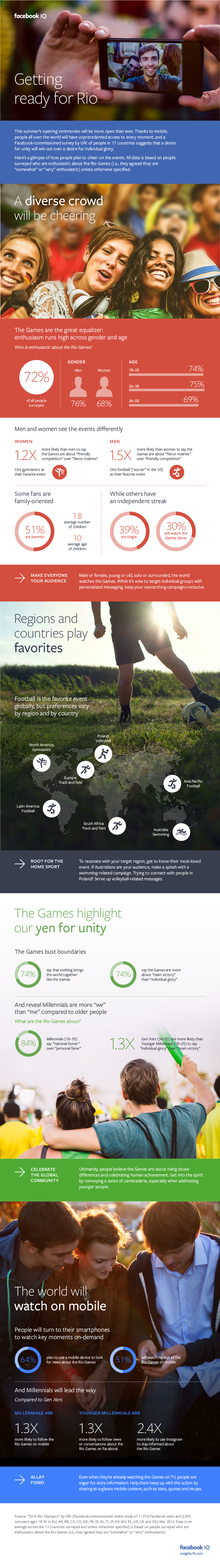 Facebook Releases New Research into How People Plan to Celebrate the Olympics [Infographic] | Social Media Today