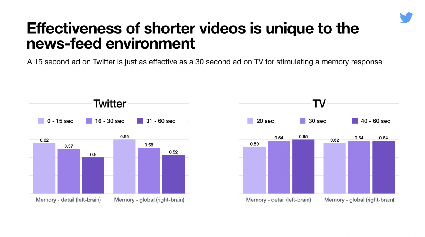 Twitter Conducts New Study into the Key Elements of Effective Video on the Platform | Social Media Today