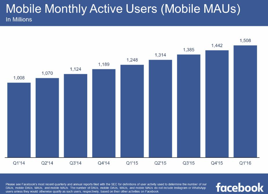 Facebook Now Up to 1.65 Billion Active Users, Beats Expectations | Social Media Today