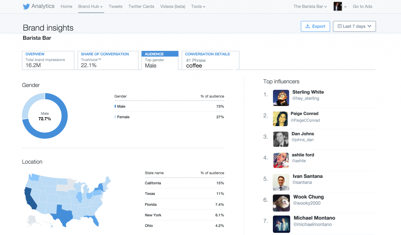 Twitter Launches New Audience Analytics Tool Called 'Brand Hub' | Social Media Today