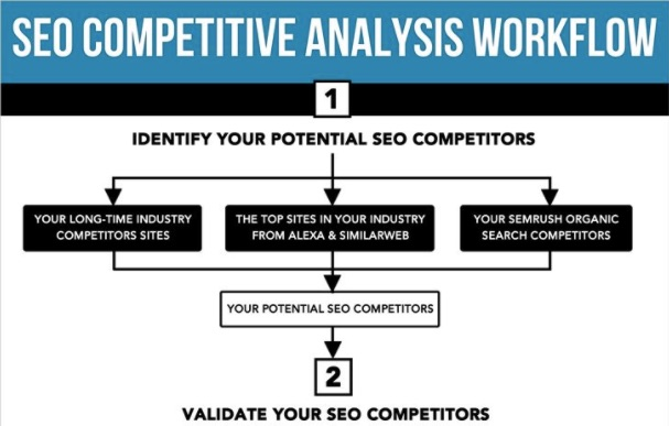 20 Competitor Analysis Tools, Tips, and Guides to Up Your Game | Social Media Today
