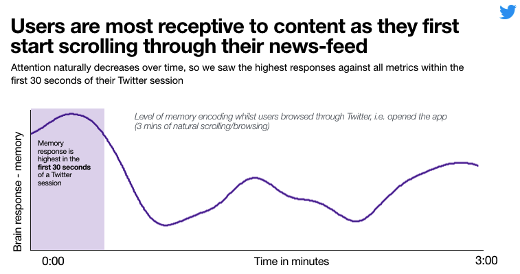 Twitter Releases New Data on the Resonance of First View Video Ads | Social Media Today