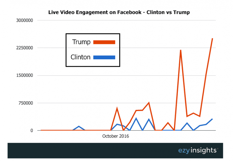 Social Advocacy and Politics: The 2016 Elections and the Facebook Gap | Social Media Today