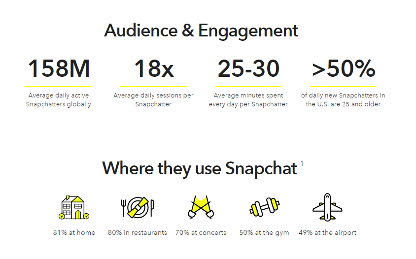 Snapchat Opens Self-Serve Ad Platform, Provides New Ad Creation Tools and Options | Social Media Today