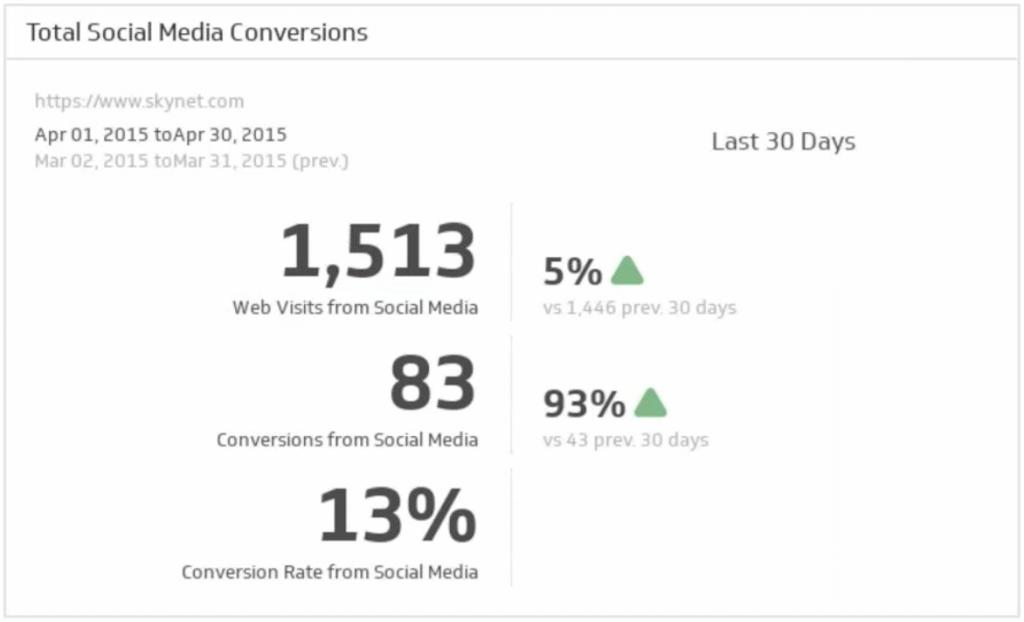 The 10 Most Important Social Media Metrics to Monitor | Social Media Today