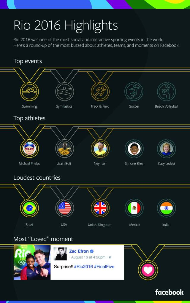 How the 2016 Rio Olympics Dominated Social Media [Infographic] | Social Media Today