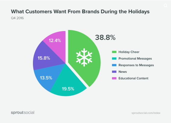 Consumers Expect Promotions, Responses and Holiday Cheer on Social over the Holidays [Report] | Social Media Today