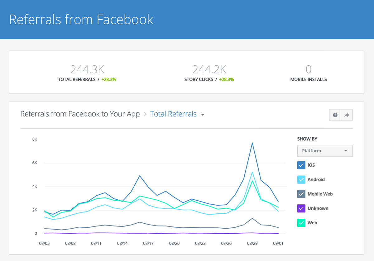A Complete List of Facebook's Misreported Metrics and What They Mean | Social Media Today