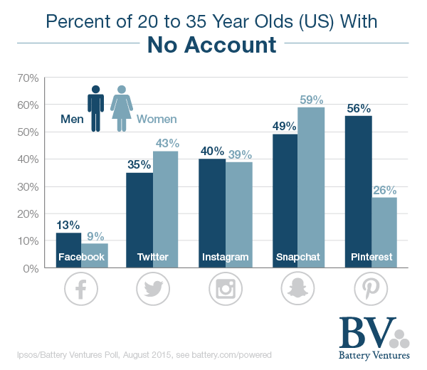 Millennials Are All on Snapchat and Instagram, Right? Maybe Not [Study] | Social Media Today