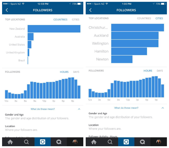 Instagram's Analytics Tools are Coming - Here's How They'll Work | Social Media Today