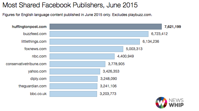 Report Highlights Top Content Publishers on Facebook - You Won't Believe What Happens Next... | Social Media Today
