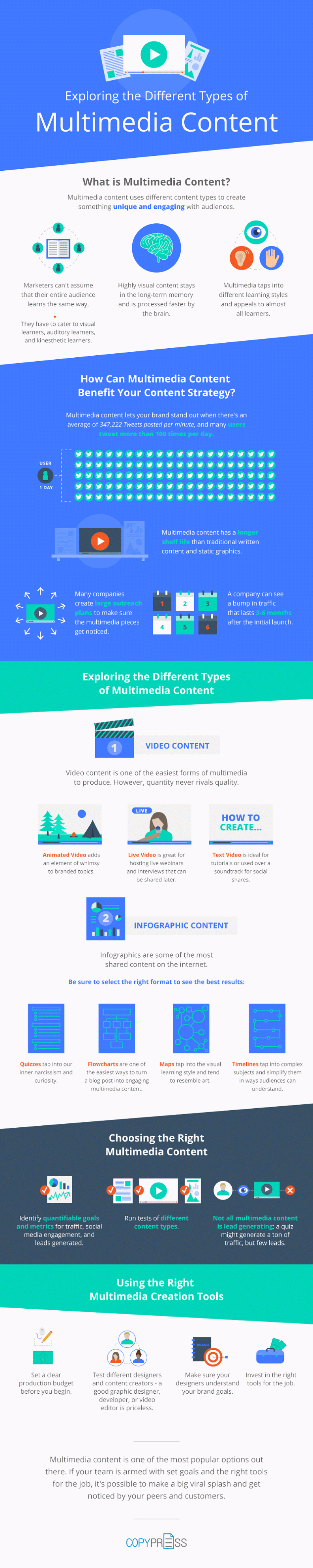 Why Multimedia Content is Important [Infographic] | Social Media Today