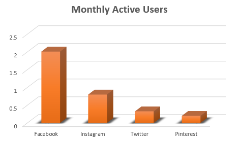 Instagram Reaches 800 Million Users, 2 Million Advertisers | Social Media Today