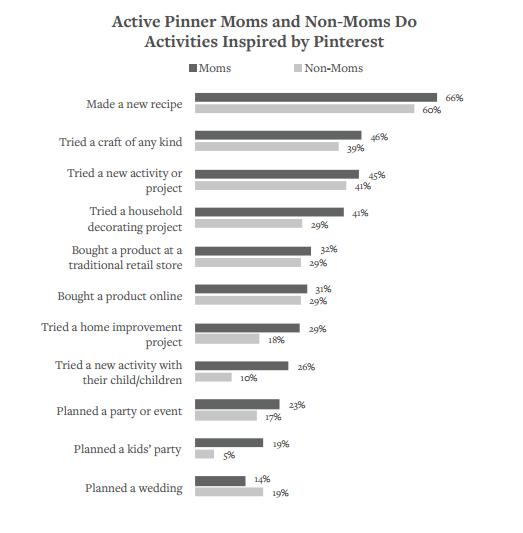 New Report Highlights Important Trends and Habits Among Pinterest User Base | Social Media Today