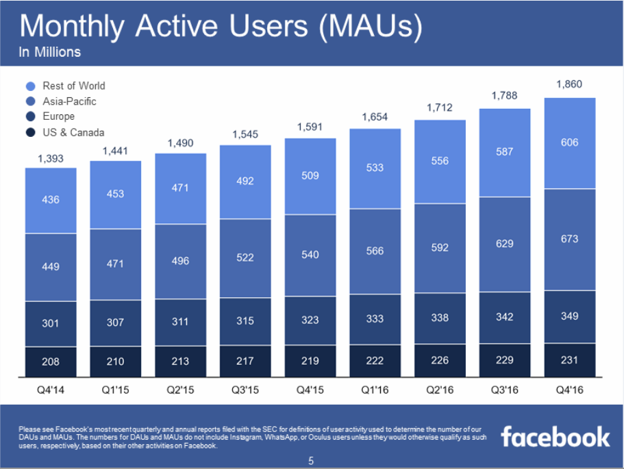 Facebook Lite Has Reached 200 Million Users, Continuing International Expansion | Social Media Today