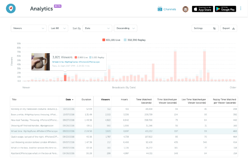 Periscope Adds New Analytics Tools, Ability to Watch Periscopes in Moments