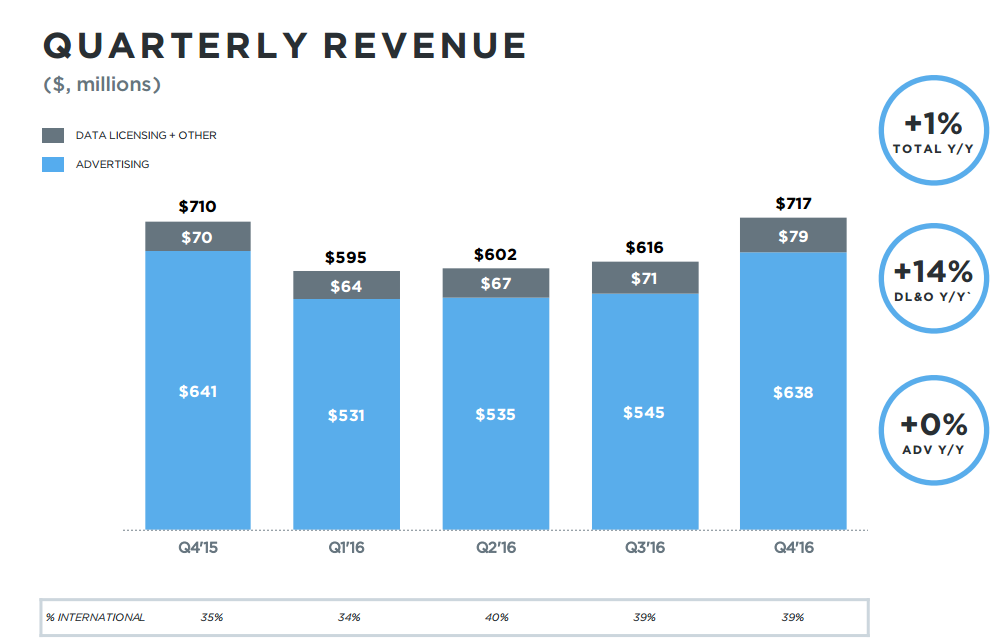 Twitter Q4 Results - Positive Signs but Still Many Challenges | Social Media Today