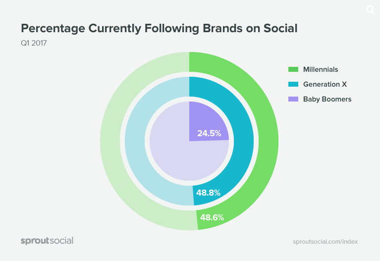 New Report Shows Social Media Preferences and Habits Among Generations | Social Media Today