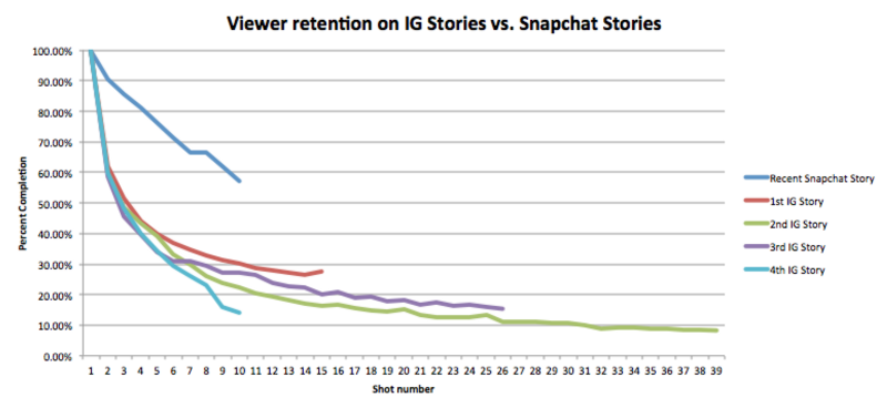 New Data Shows Instagram Stories is Not Slowing Snapchat Use - Yet | Social Media Today