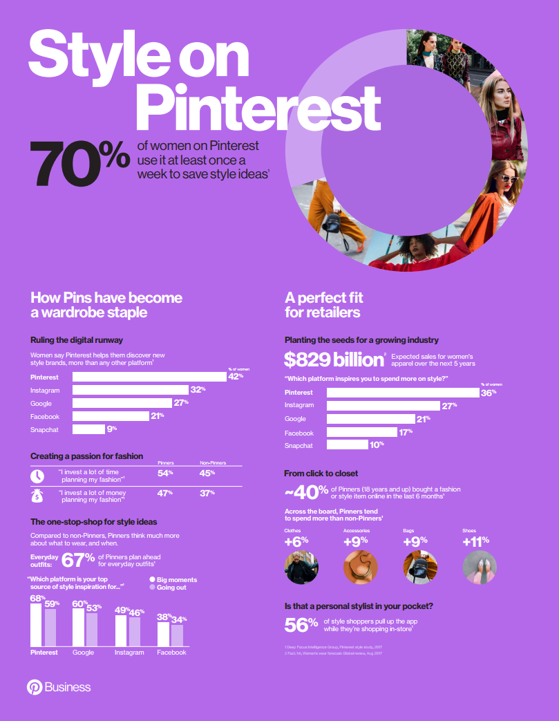 How Pinterest Influences Style and Fashion Purchases [Infographic] | Social Media Today