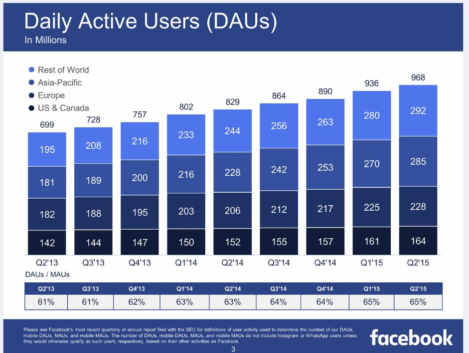 Facebook Q2 Numbers: 1.49 Billion Monthly Active Users, Revenue Per User Up | Social Media Today