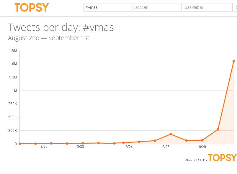 Reports of Twitter's Demise Greatly Exaggerated - VMAs the Most Tweeted Non-Sports Event in History | Social Media Today