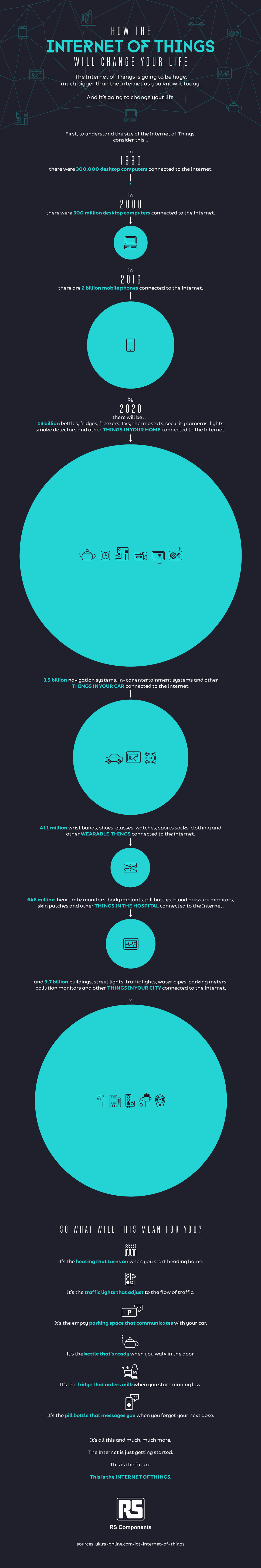 How the Internet of Things Will Change Your Life [Infographic] | Social Media Today