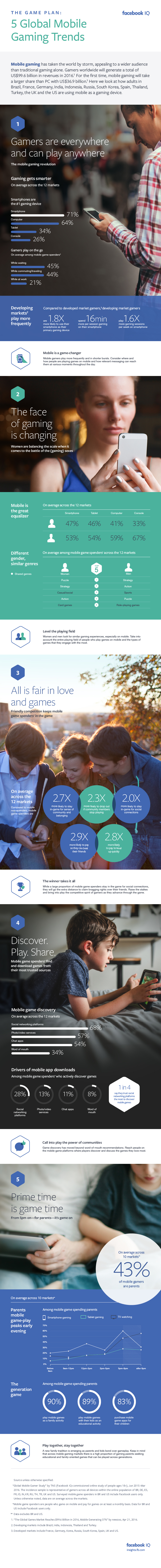 Facebook Conducts Research into the Opportunities of Mobile Gaming [Infographic] | Social Media Today