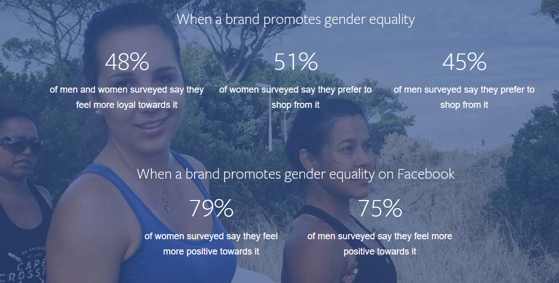 Facebook Releases New Report on the Benefits of Gender-Positive Messaging | Social Media Today